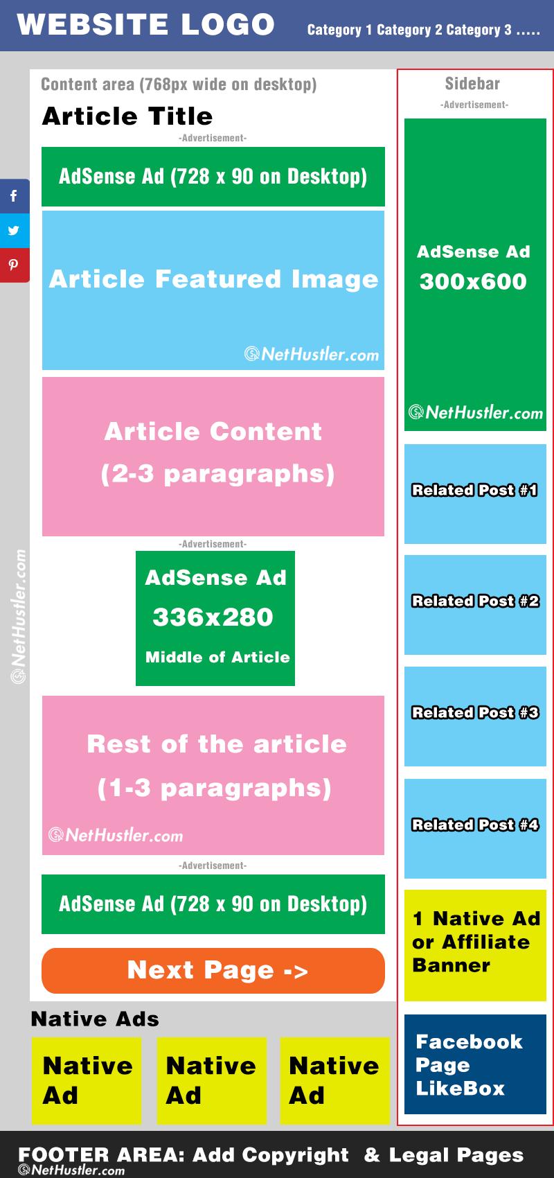 AdSense Arbitrage Website