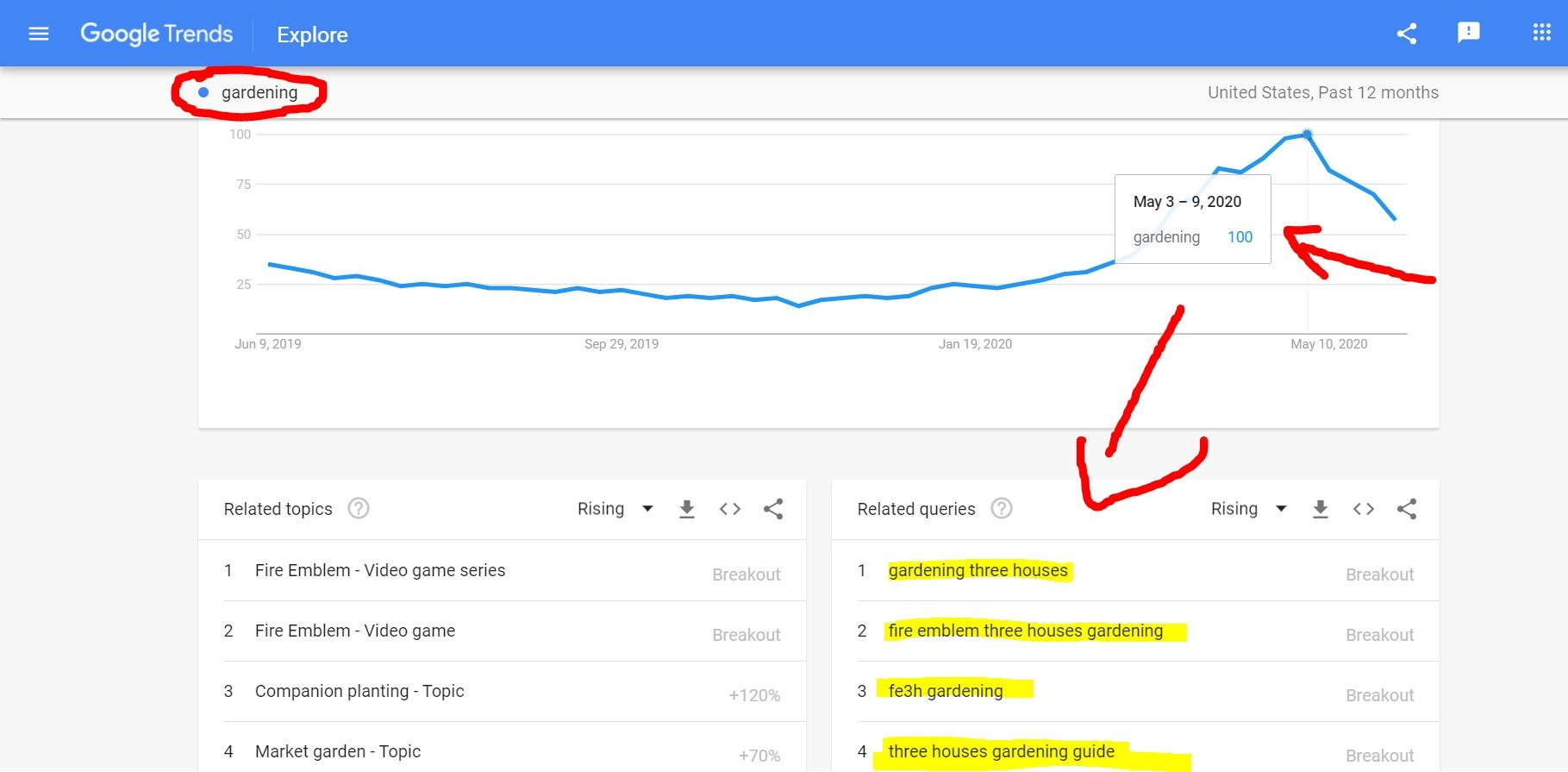 use google trends to get traffic to your blog