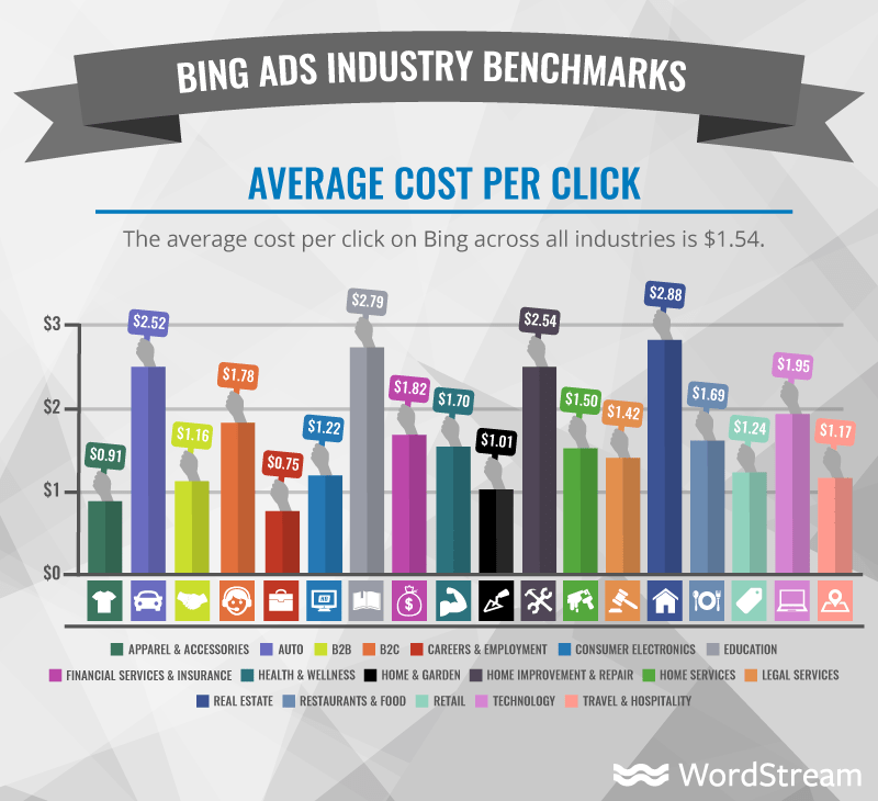 bing ads industry cost