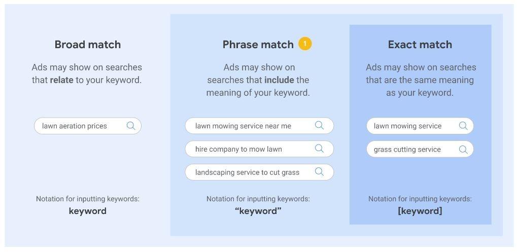 use relevant keyword match type