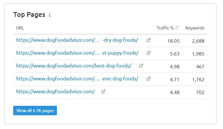 competitor's top pages with number of keywords