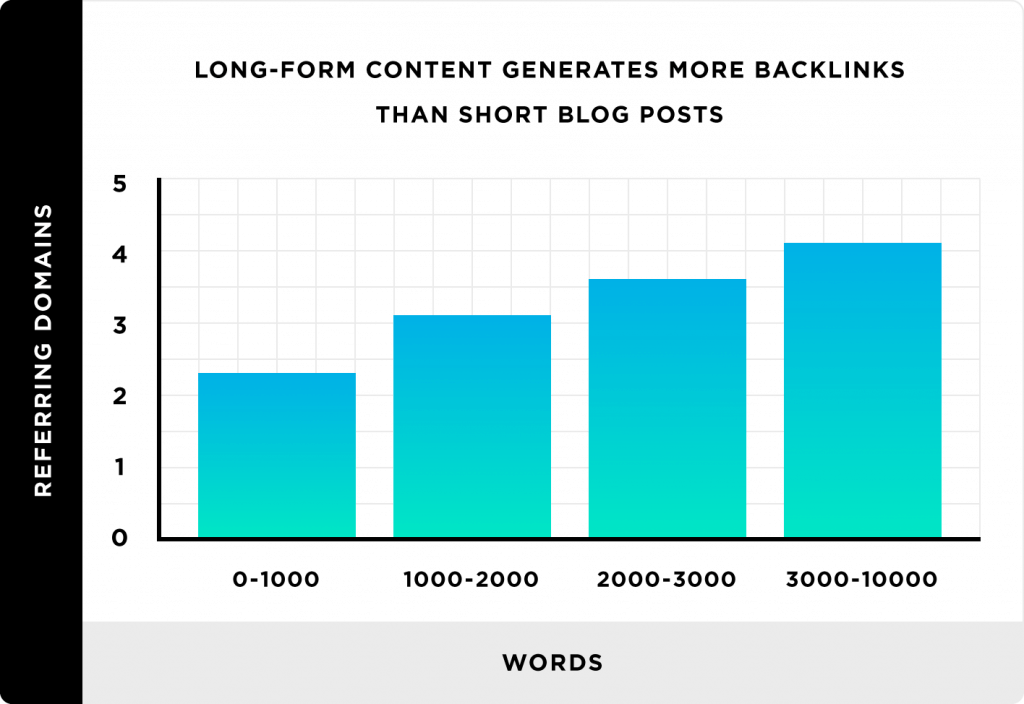 long-form content earns more backlinks