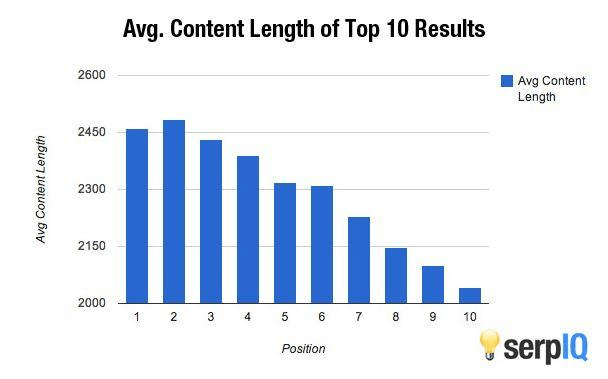long-form content ranks higher than short-form content